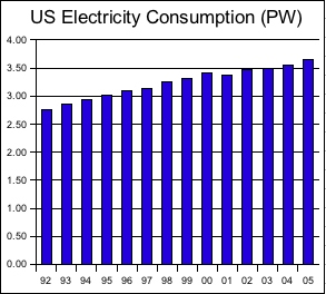 Electricity Consumption Chart
